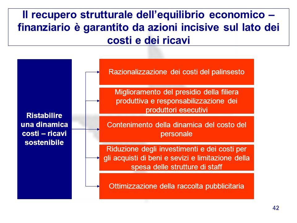 Ristabilire una dinamica costi – ricavi sostenibile