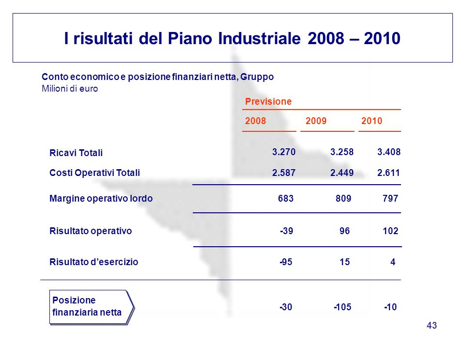 I risultati del Piano Industriale 2008 – 2010