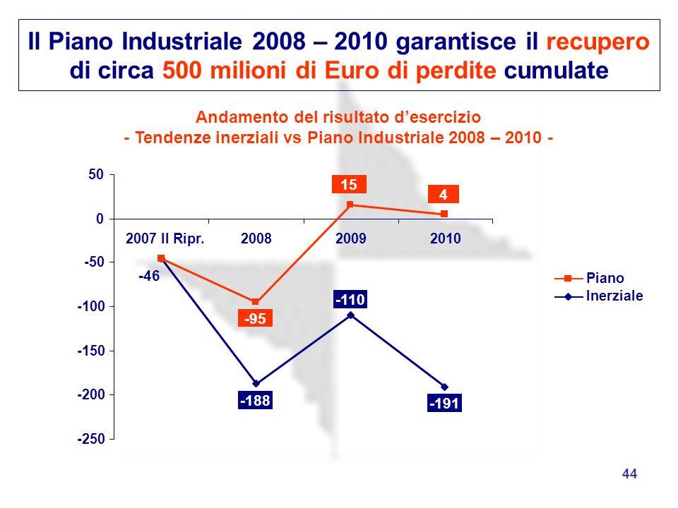 Il Piano Industriale 2008 – 2010 garantisce il recupero di circa 500 milioni di Euro di perdite cumulate
