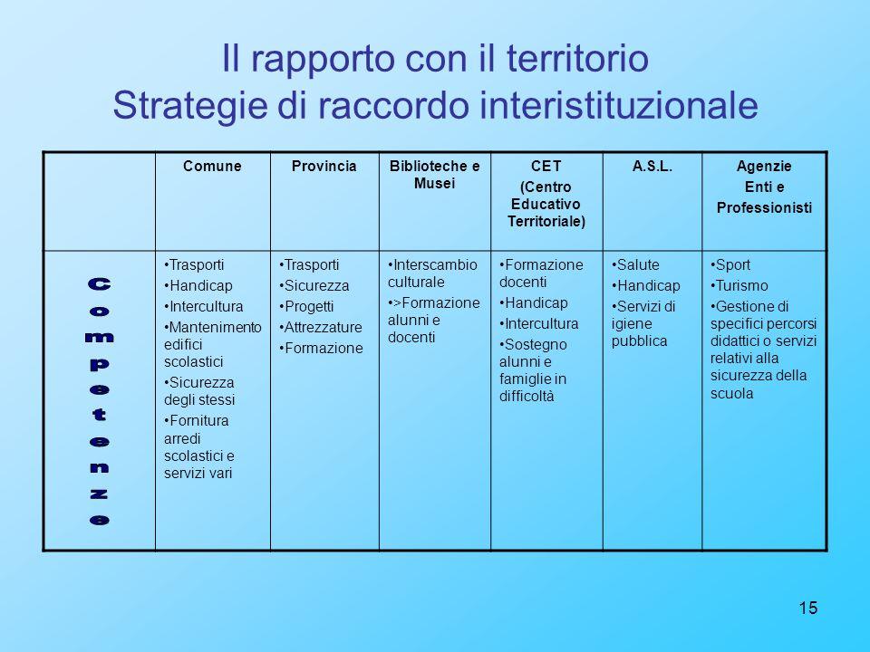 Il rapporto con il territorio Strategie di raccordo interistituzionale
