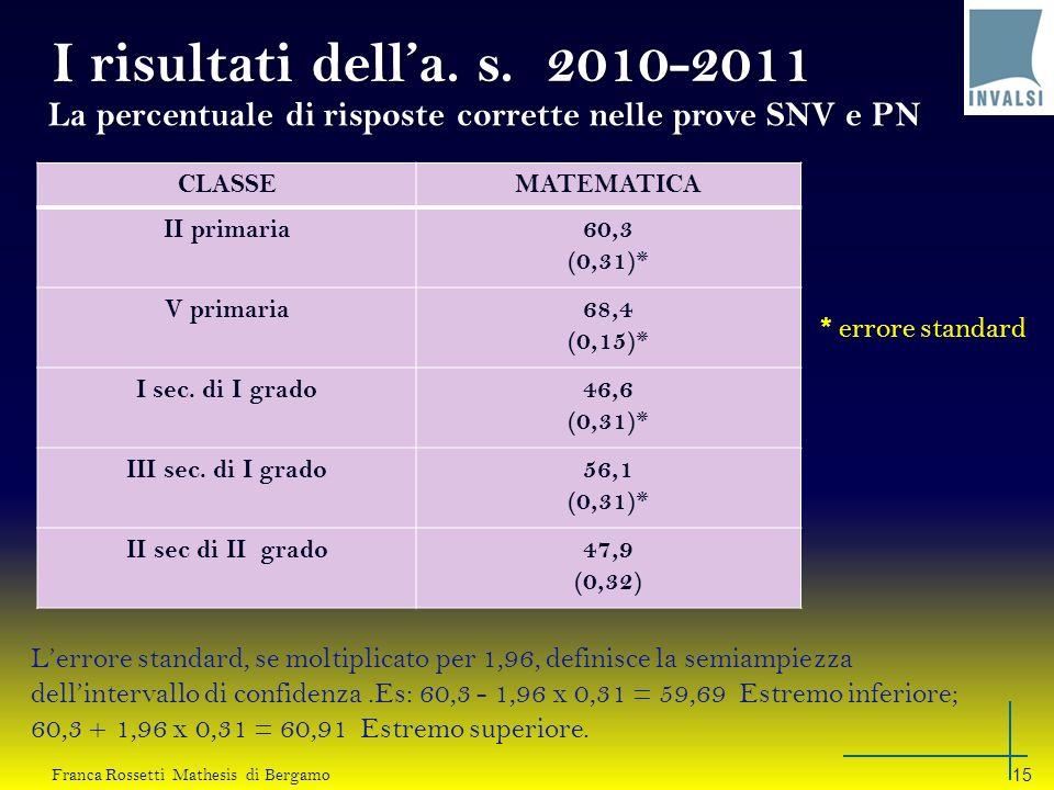 I risultati dell'a. s. 2010-2011 La percentuale di risposte corrette nelle prove SNV e PN. CLASSE.
