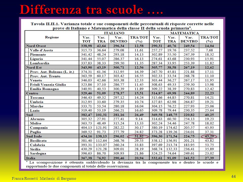 Differenza tra scuole ….