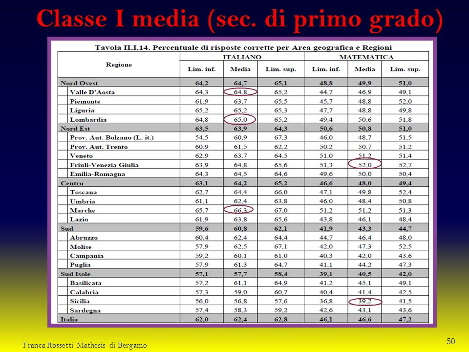 Classe I media (sec. di primo grado)