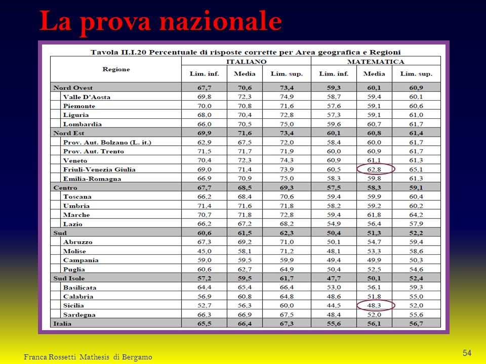 La prova nazionale Franca Rossetti Mathesis di Bergamo