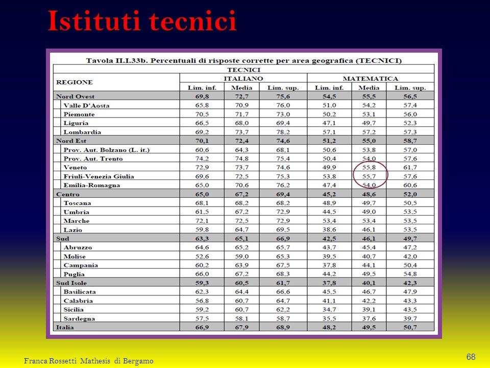 Istituti tecnici Franca Rossetti Mathesis di Bergamo