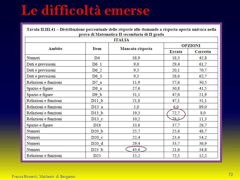Le difficoltà emerse Franca Rossetti Mathesis di Bergamo