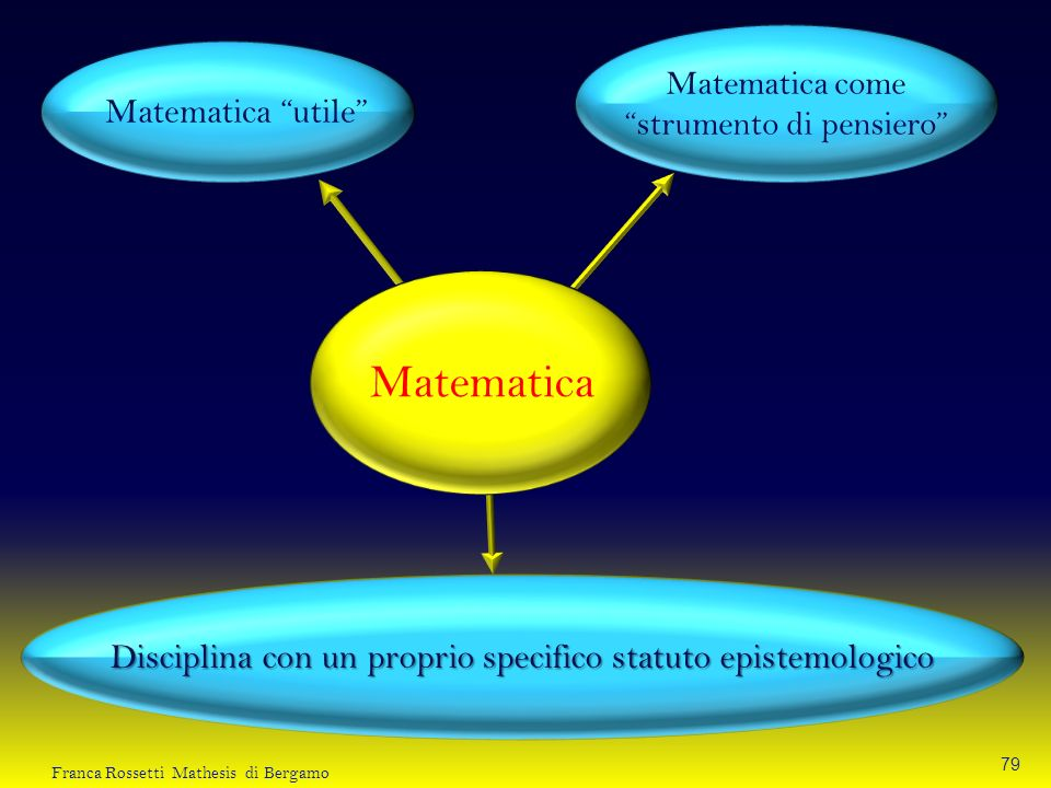 Matematica Matematica utile