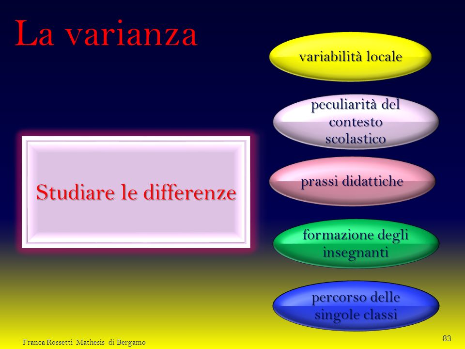 La varianza Studiare le differenze variabilità locale
