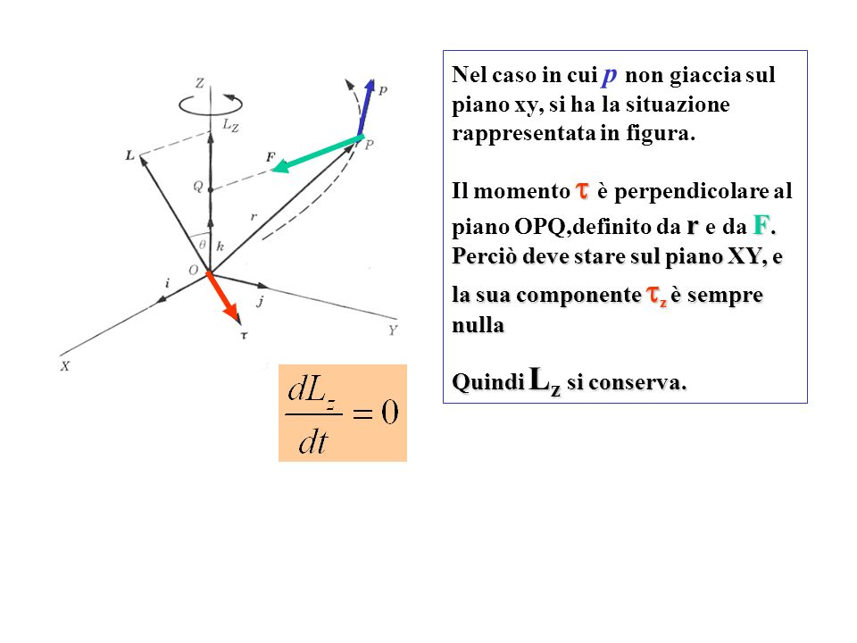 Nel caso in cui p non giaccia sul piano xy, si ha la situazione rappresentata in figura.