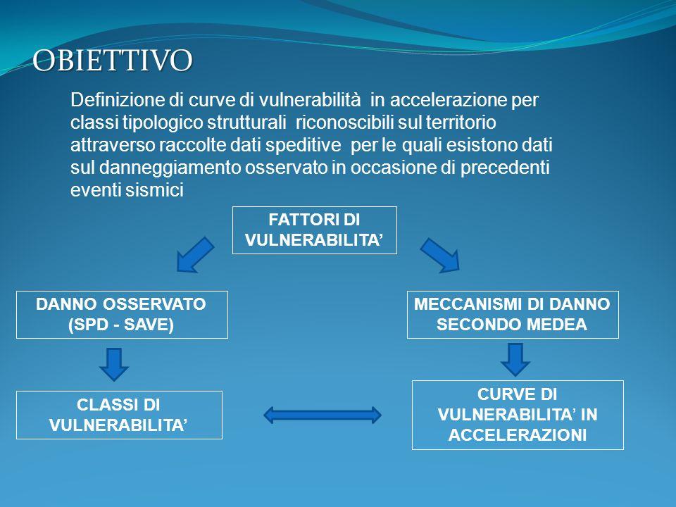 DANNO OSSERVATO (SPD - SAVE) CLASSI DI VULNERABILITA'