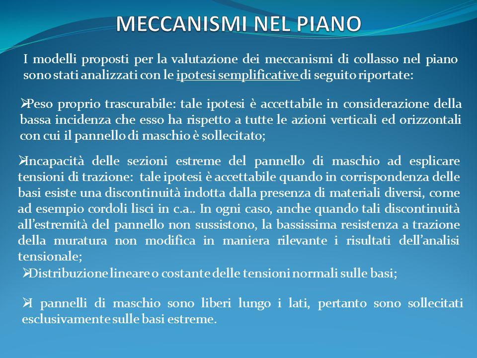 MECCANISMI NEL PIANO