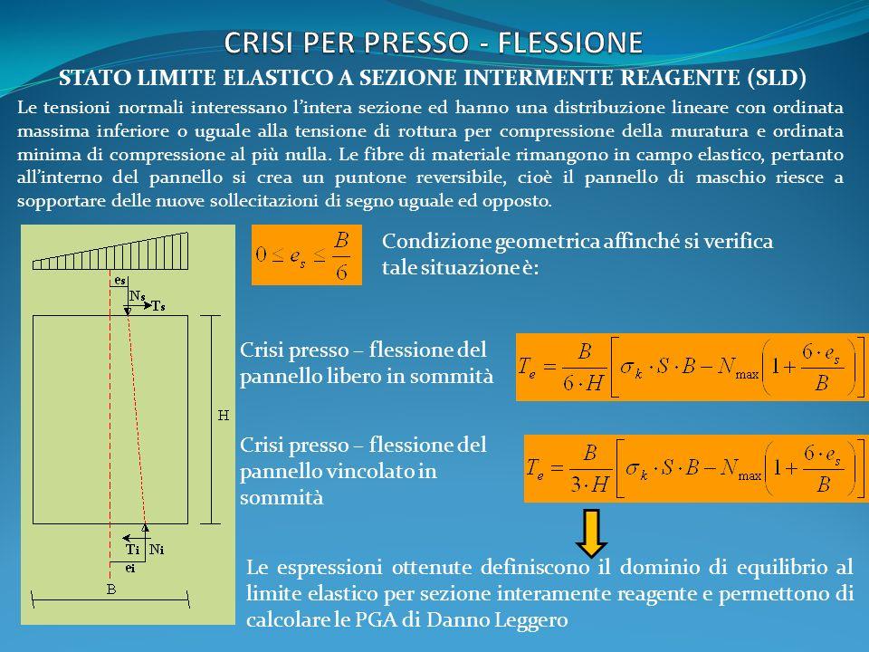 CRISI PER PRESSO - FLESSIONE