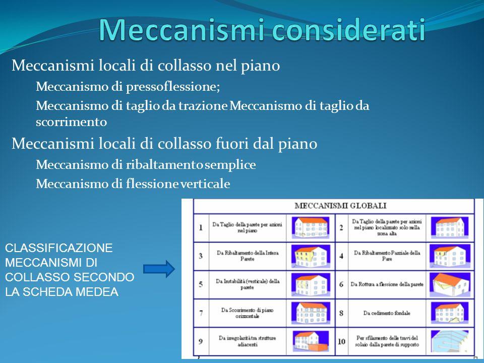 Meccanismi considerati