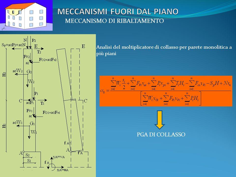 MECCANISMI FUORI DAL PIANO