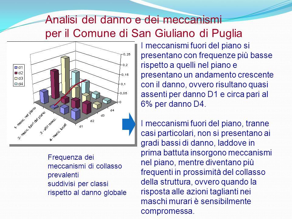 Analisi del danno e dei meccanismi