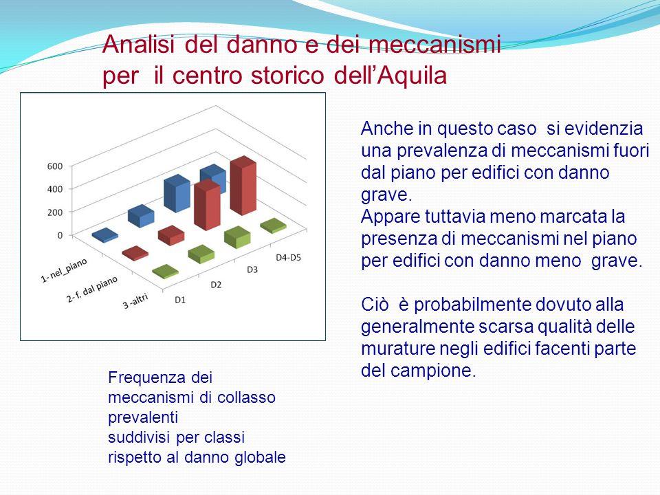 Analisi del danno e dei meccanismi per il centro storico dell'Aquila