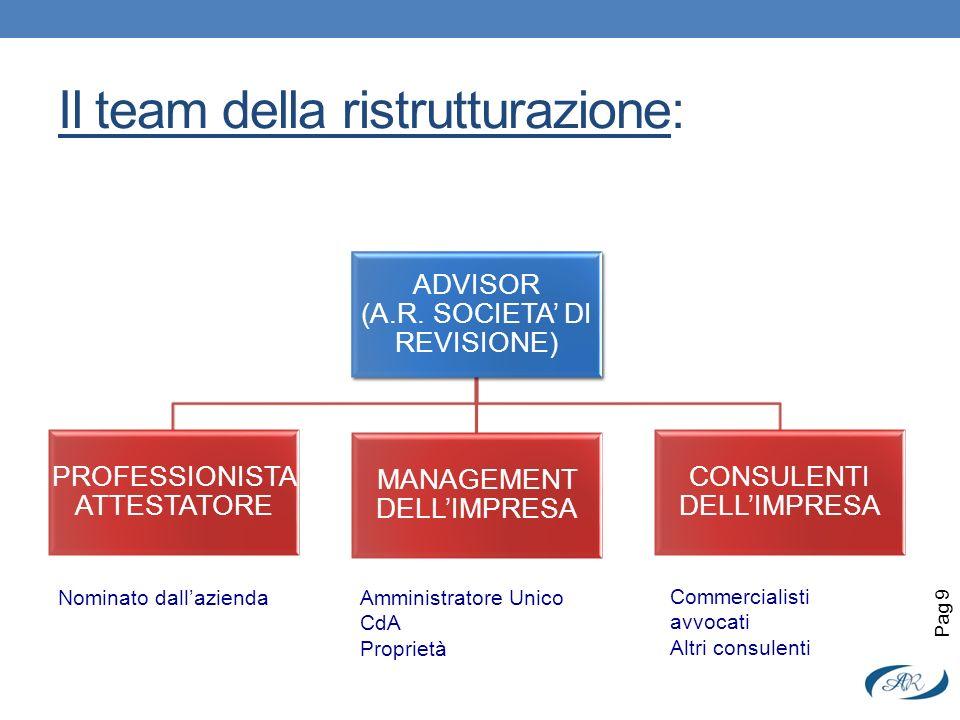 Il team della ristrutturazione: