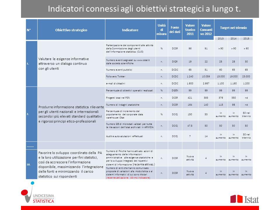 Indicatori connessi agli obiettivi strategici a lungo t.