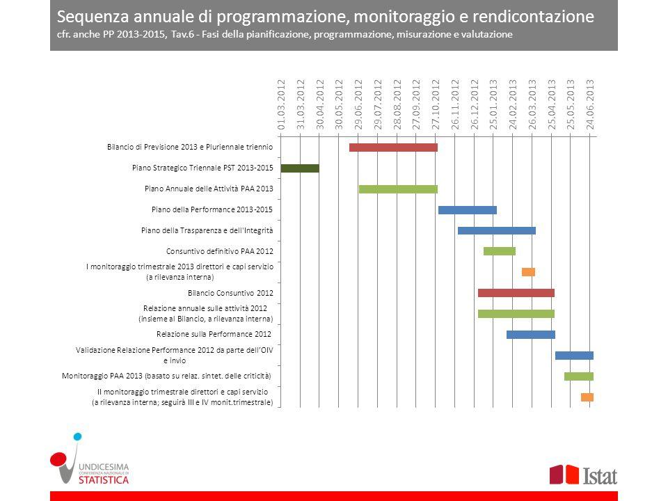Sequenza annuale di programmazione, monitoraggio e rendicontazione