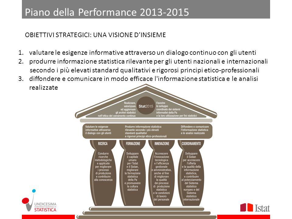 Piano della Performance 2013-2015