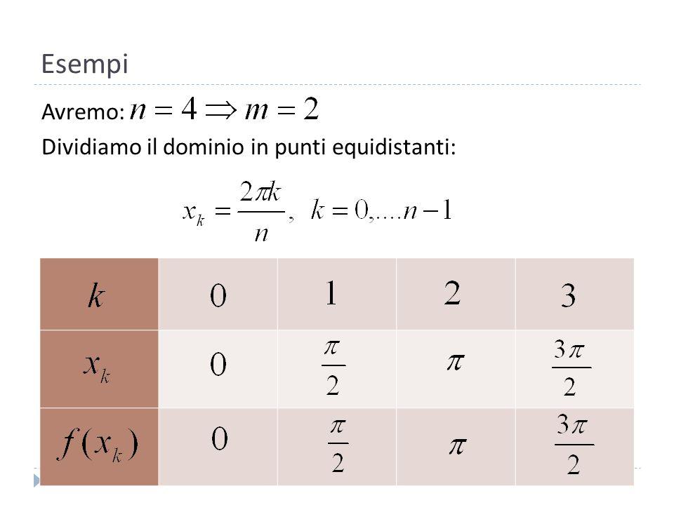 Esempi Avremo: Dividiamo il dominio in punti equidistanti: