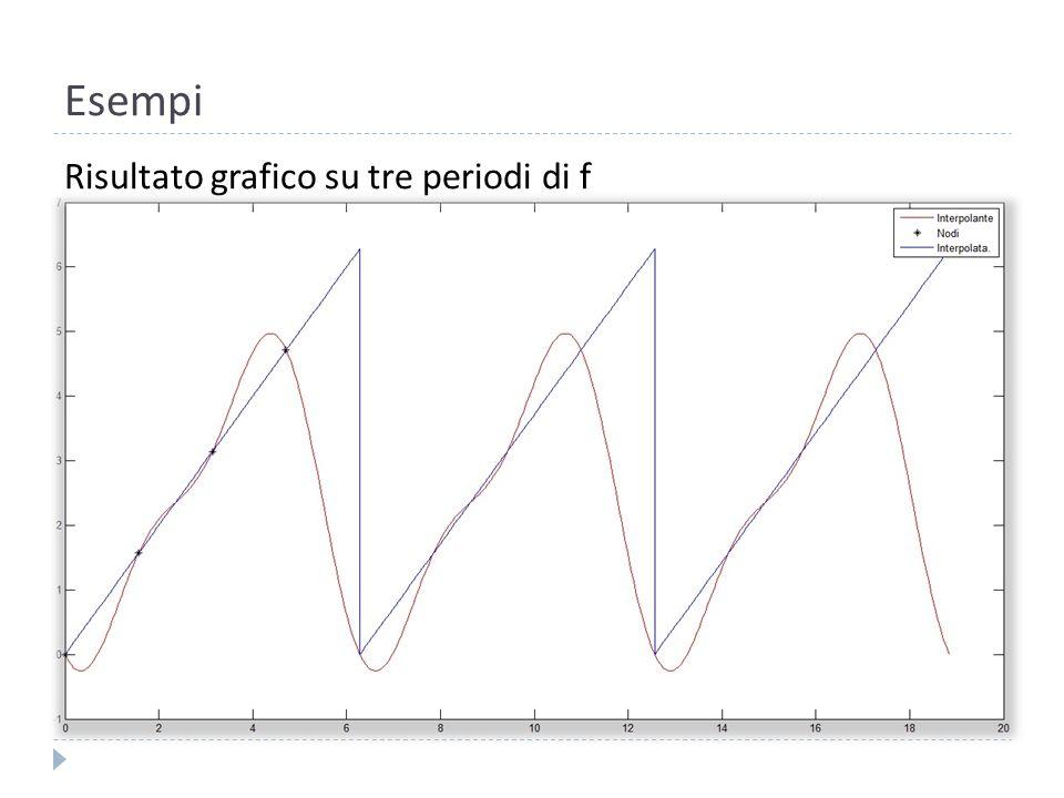 Esempi Risultato grafico su tre periodi di f