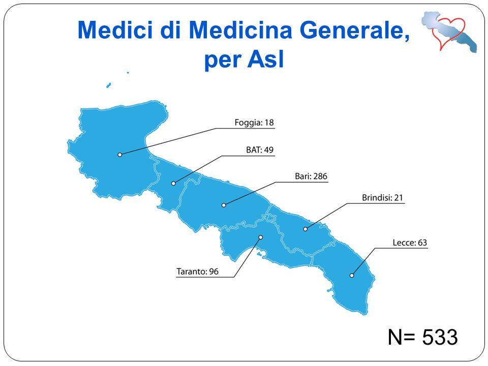 Medici di Medicina Generale, per Asl