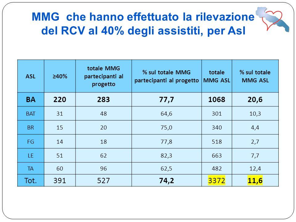 MMG che hanno effettuato la rilevazione del RCV al 40% degli assistiti, per Asl