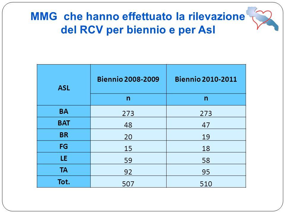 MMG che hanno effettuato la rilevazione del RCV per biennio e per Asl