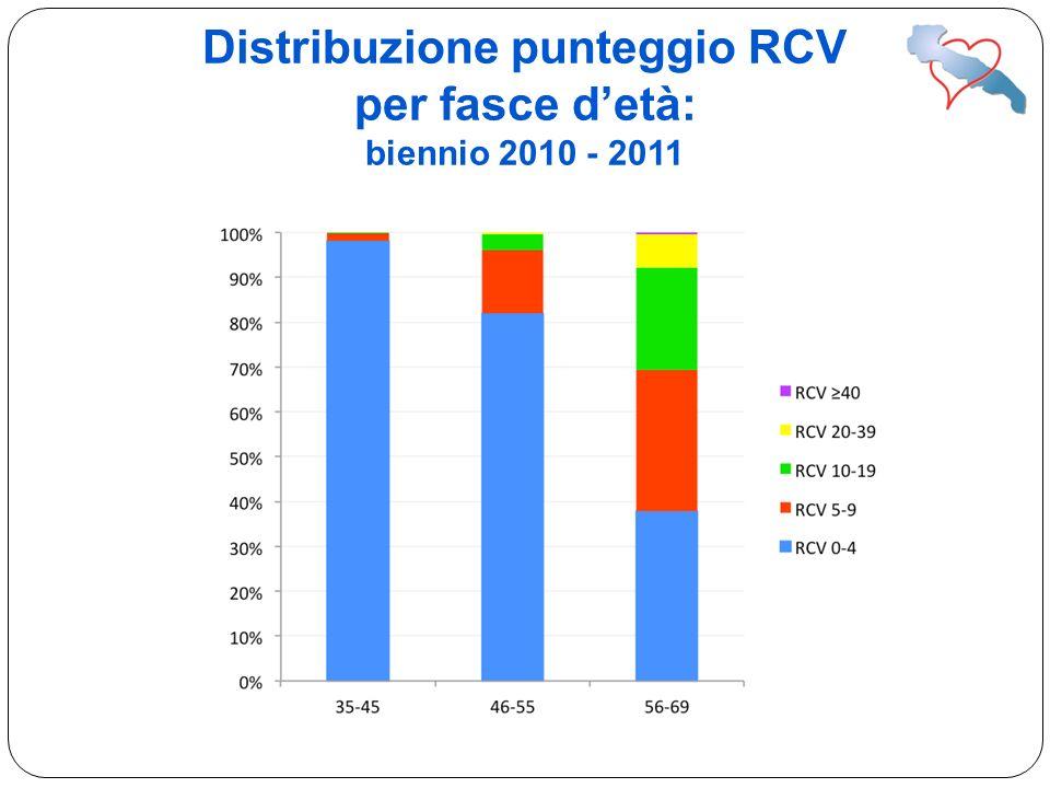 Distribuzione punteggio RCV per fasce d'età: