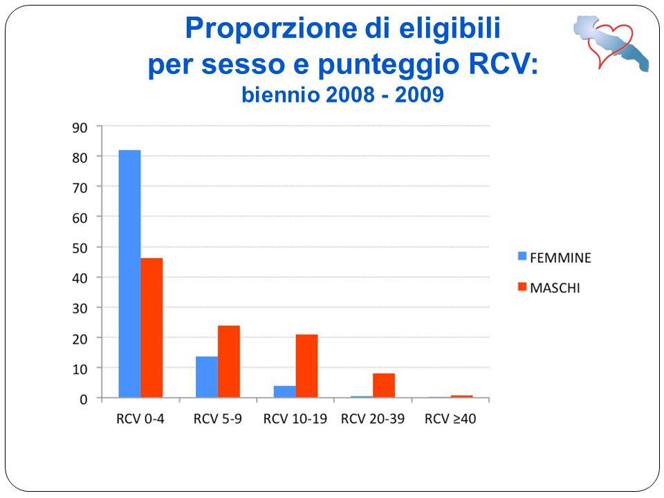 Proporzione di eligibili per sesso e punteggio RCV: