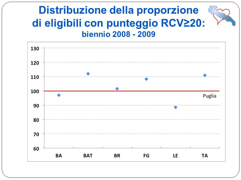 Distribuzione della proporzione di eligibili con punteggio RCV≥20: