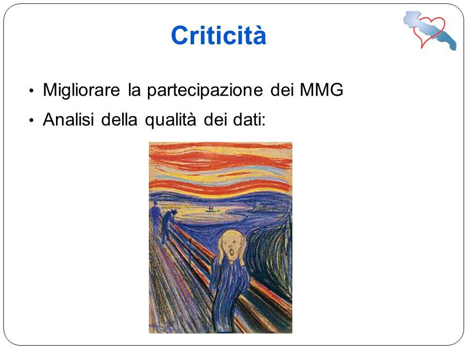 Criticità Migliorare la partecipazione dei MMG