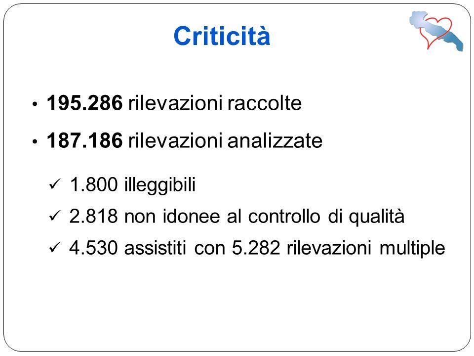Criticità 195.286 rilevazioni raccolte 187.186 rilevazioni analizzate