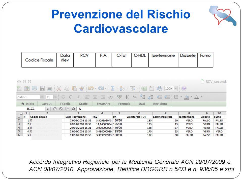 Prevenzione del Rischio Cardiovascolare