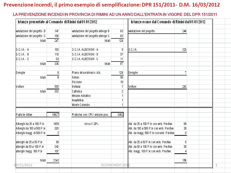 Prevenzione incendi, il primo esempio di semplificazione: DPR 151/2011- D.M. 16/03/2012