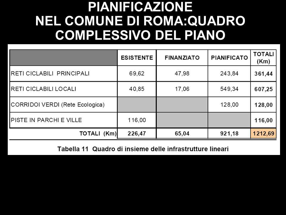 NEL COMUNE DI ROMA:QUADRO COMPLESSIVO DEL PIANO
