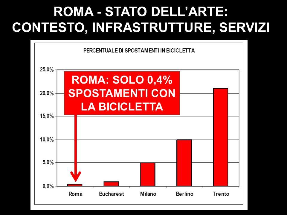 ROMA - STATO DELL'ARTE: CONTESTO, INFRASTRUTTURE, SERVIZI