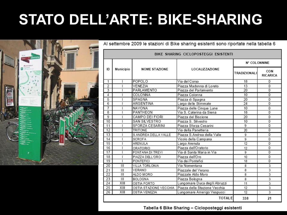 STATO DELL'ARTE: BIKE-SHARING