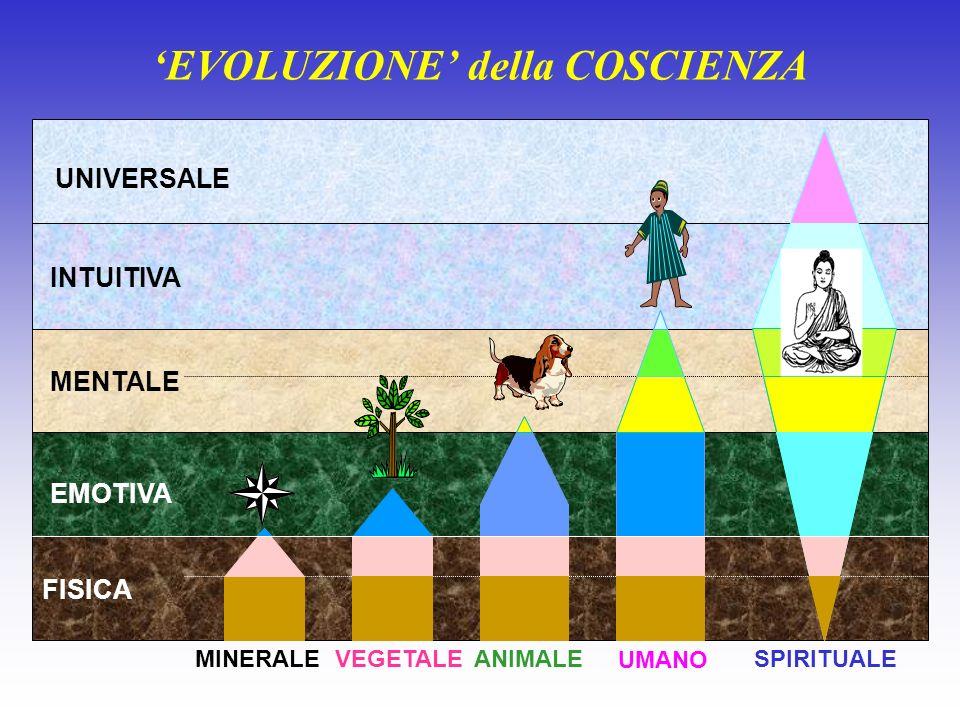 'EVOLUZIONE' della COSCIENZA