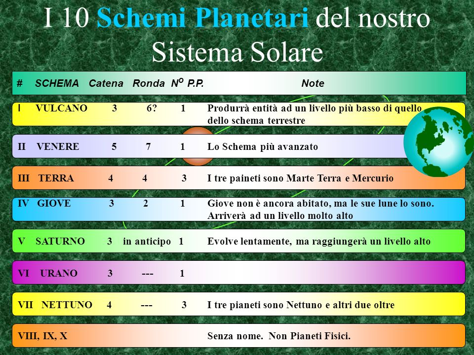 I 10 Schemi Planetari del nostro Sistema Solare