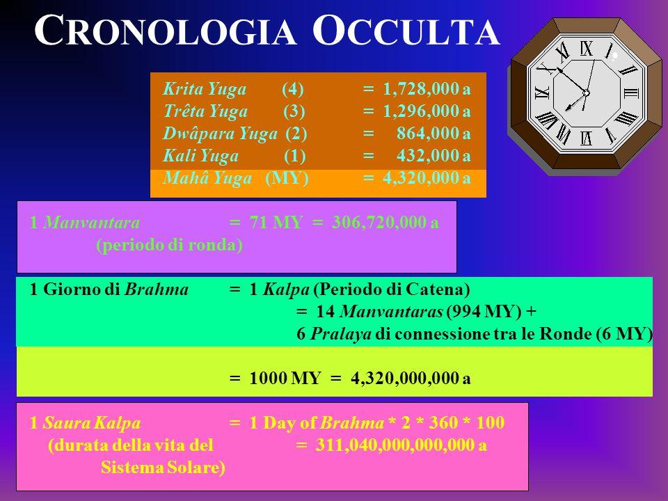 CRONOLOGIA OCCULTA Krita Yuga (4) = 1,728,000 a