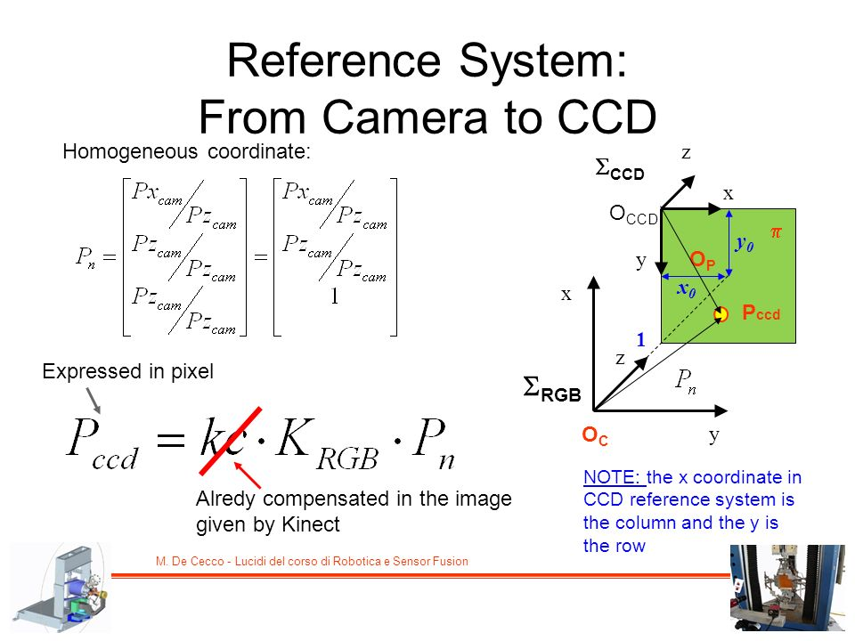 Reference System: From Camera to CCD
