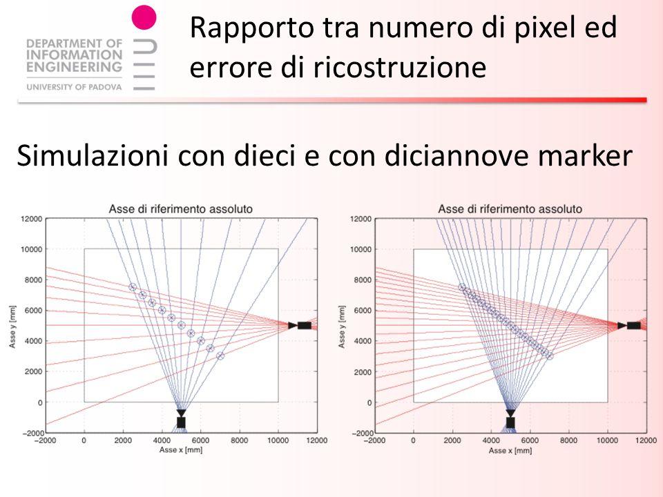 Rapporto tra numero di pixel ed errore di ricostruzione