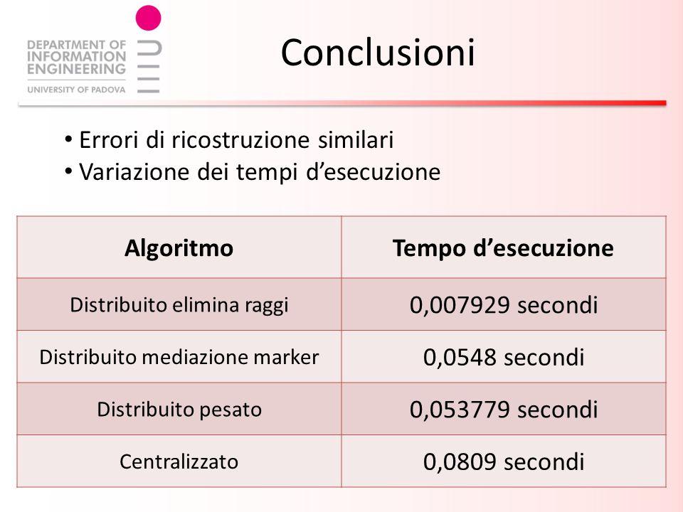 Conclusioni Errori di ricostruzione similari