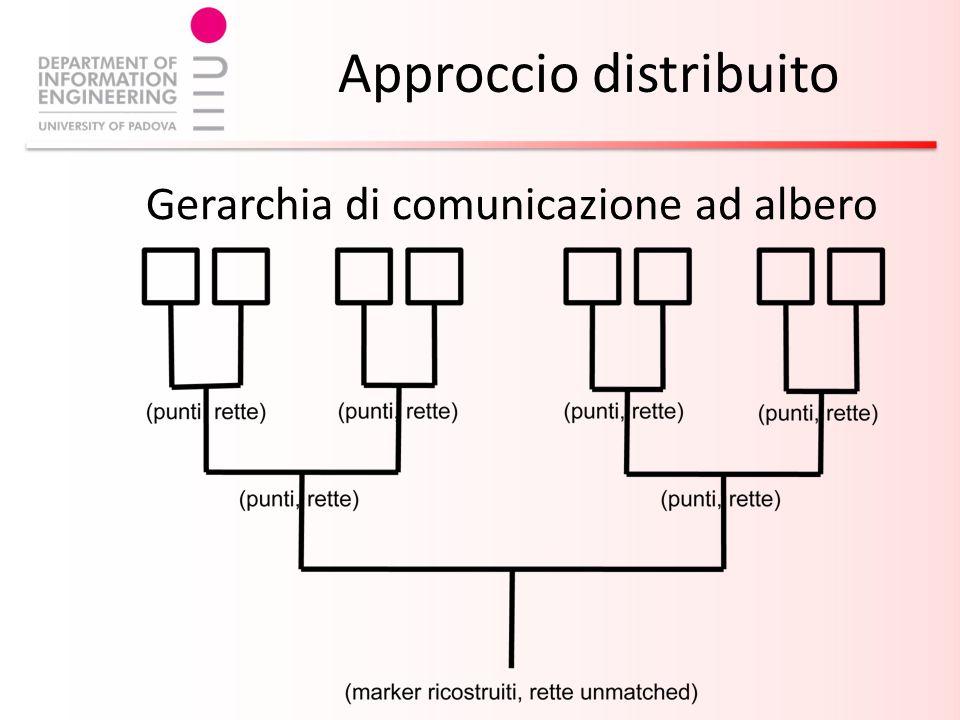 Approccio distribuito