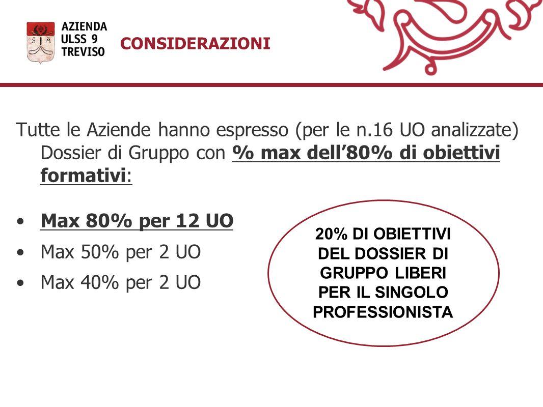 CONSIDERAZIONI Tutte le Aziende hanno espresso (per le n.16 UO analizzate) Dossier di Gruppo con % max dell'80% di obiettivi formativi: