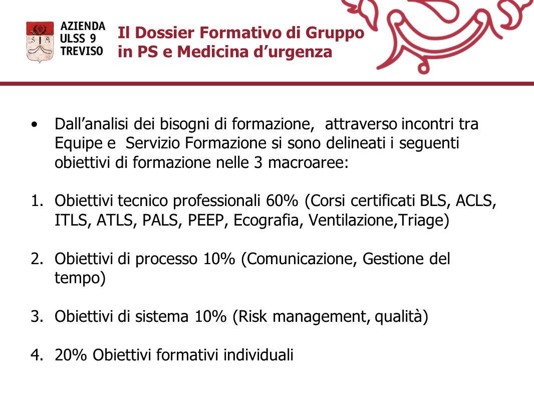 Il Dossier Formativo di Gruppo in PS e Medicina d'urgenza