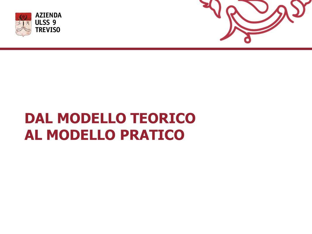DAL MODELLO TEORICO AL MODELLO PRATICO
