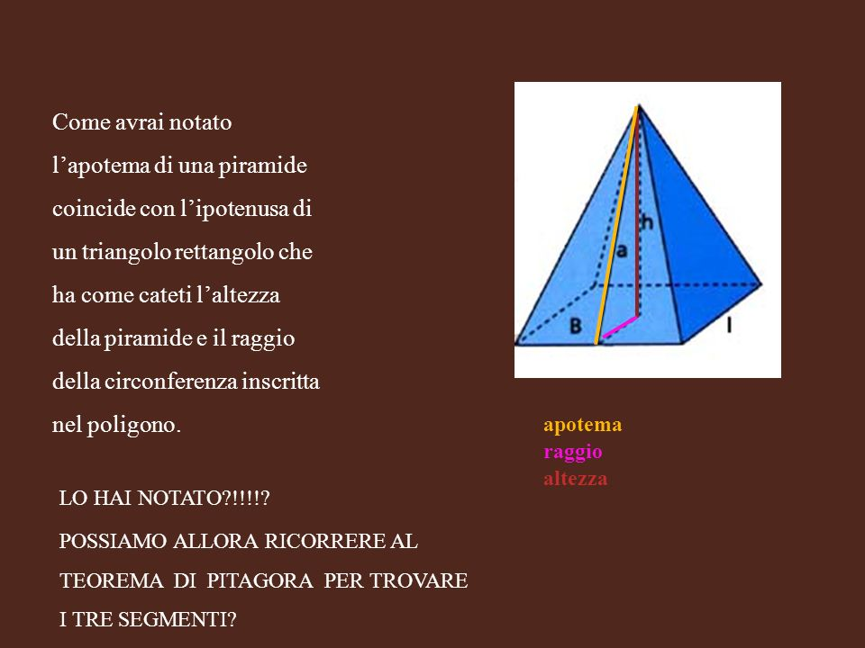 Come avrai notato l'apotema di una piramide coincide con l'ipotenusa di un triangolo rettangolo che ha come cateti l'altezza della piramide e il raggio della circonferenza inscritta nel poligono.